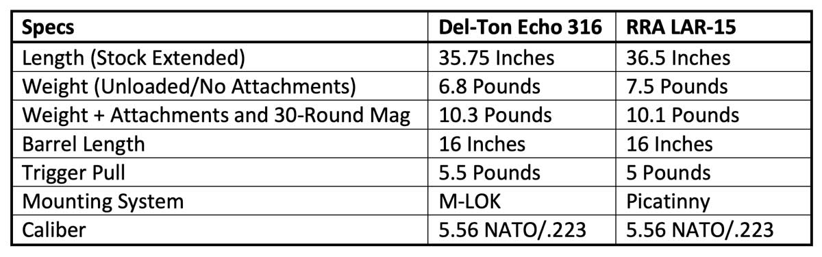 Del-Ton vs. Lar-15