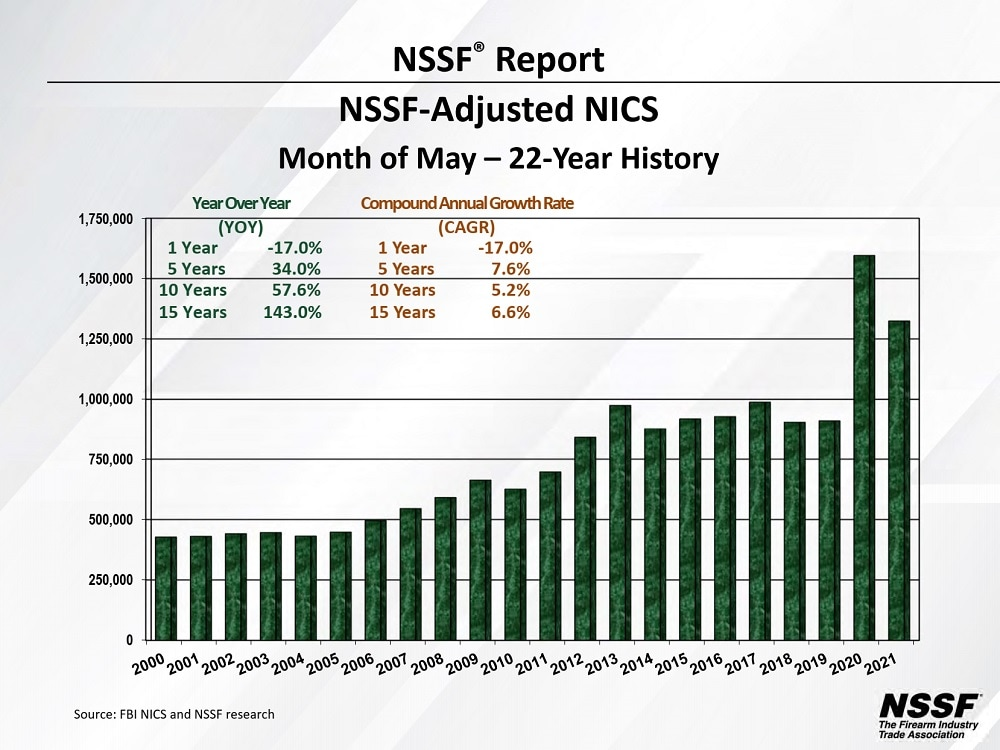 NICS date for May over the past 22 years via NSSF