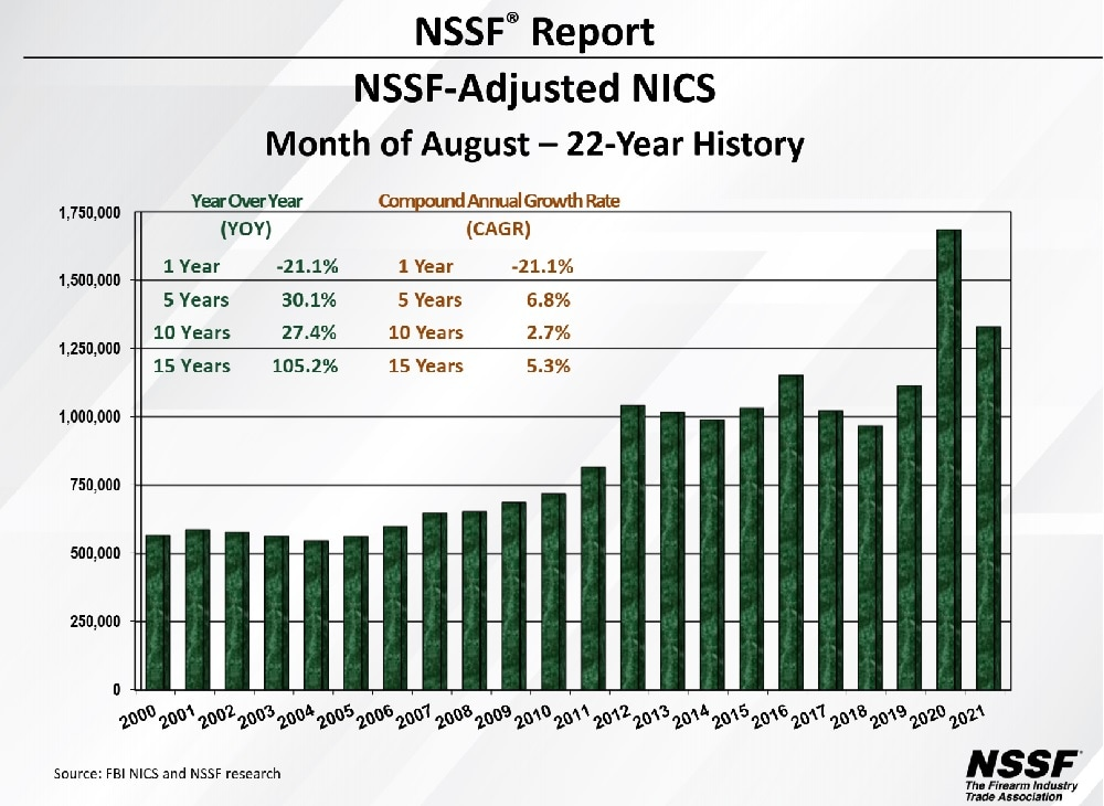 August 2021 NSSF NICS figures