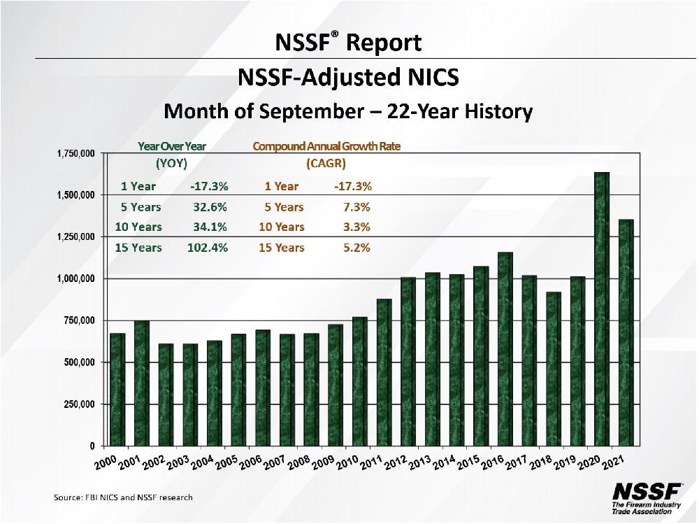 NSSF NICS figures Sept