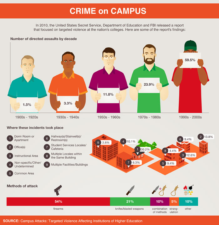 crime on campus stats infographic