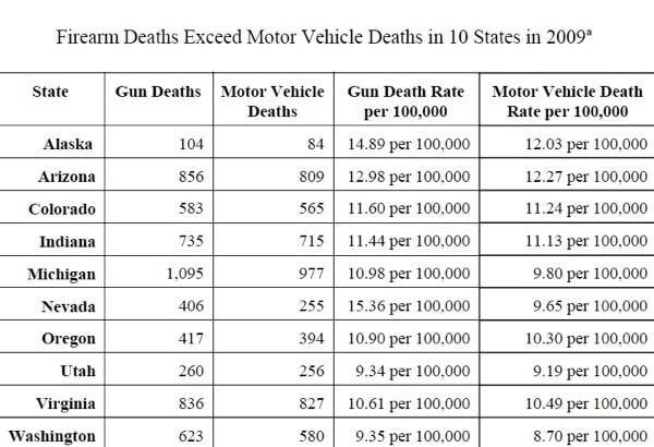 firearm deaths vs motor vehicle death stats chart