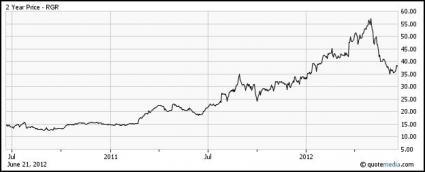 Sturm Ruger Stock chart