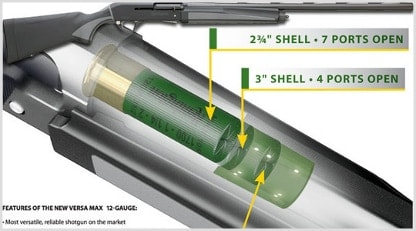 The New Versa Max Sportsman semi-automatic 12-gauge shotgun by ... Remington Versa Max Schematic Diagram on remington shotgun schematic, remington model 11 schematic, remington 1100 schematic, remington 11-87 schematic, remington 241 schematic, remington model 10 schematic, remington model 870 schematic,