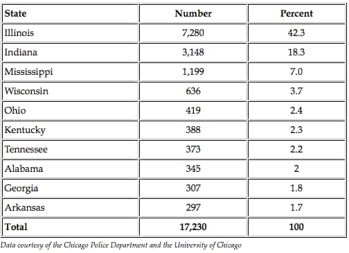 chicago counties gun stats