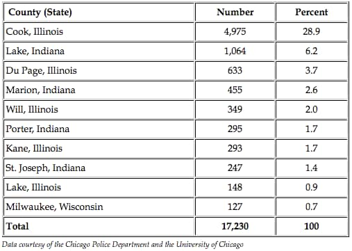 chicago county gun studies