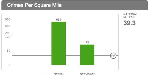crimes per square mile chart