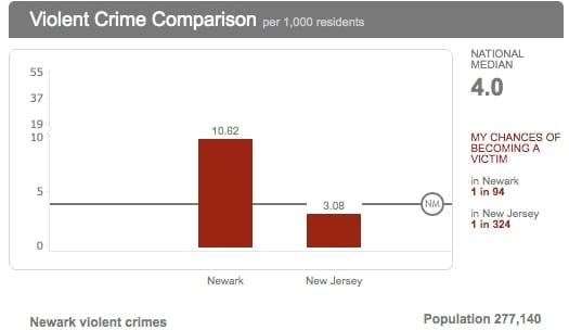 violent crime comparison chart