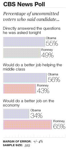 cbs News Poll on presidential candidates