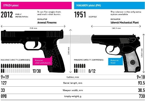 the Strizh compared with the Makarov PM
