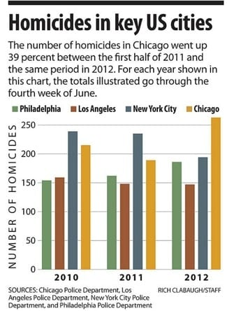 homicides in key us cities chart