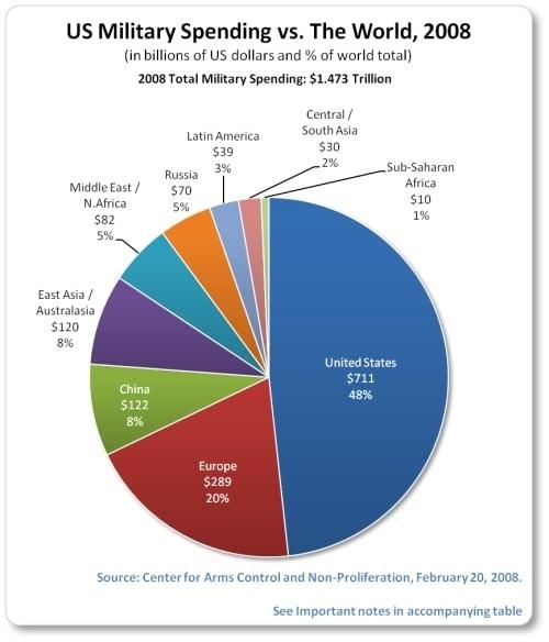 us military spending 2008 pie chart