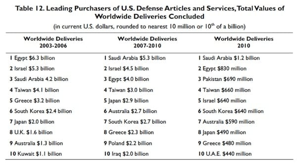 leading purchasers of us defense weapons chart
