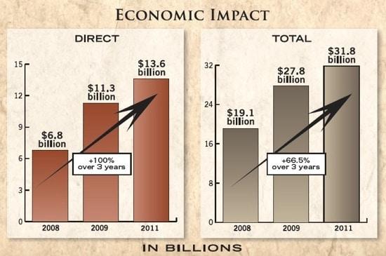 economic impact of gun exports