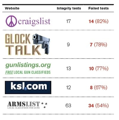 website integrity test results chart