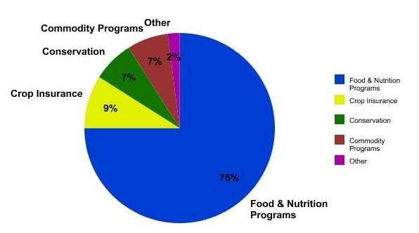 food and nutrition programs pie chart