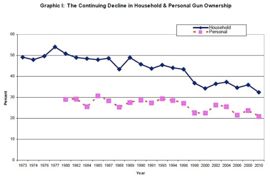 continuing decline in household and personal gun ownership graph