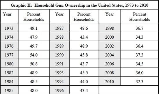 household gun ownership numbers 2010