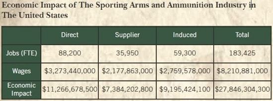 economic impact of sporting arms and ammunition industry chart