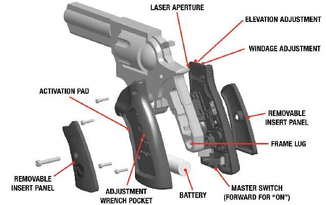 Laser sights on handguns.