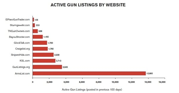 active gun listings by website chart