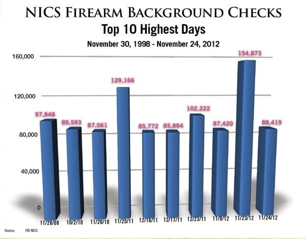 NSSF-Adjusted Nov Black Friday Data Graph