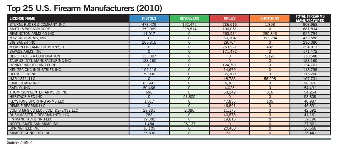 Top 25 U.S. Firearm Manufacturers