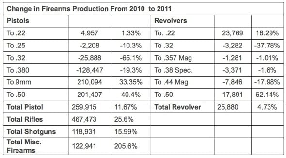 changes in firearms production 2010-2011 chart
