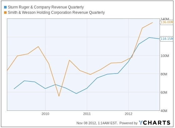 Chart of quarterly revenue for Ruger and Smith & Wesson