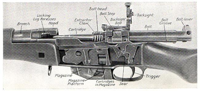 Ross rifle mechanism