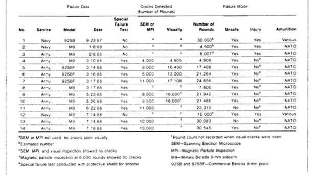 beretta m9 Slide Crack Data
