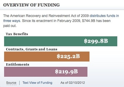 funding overview chart