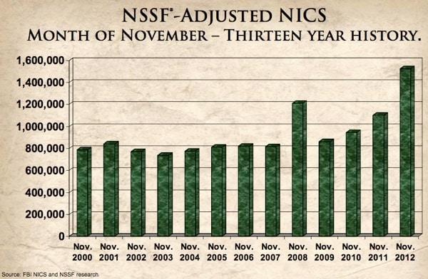 NSSF-Adjusted Nov Data Graph