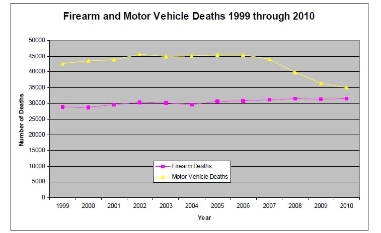 Firearm and Motor Vehicle Deaths 1999 through 2010