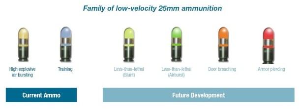 25mm grenades