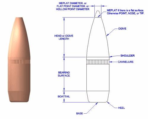 The Anatomy of a Bullet - Guns com