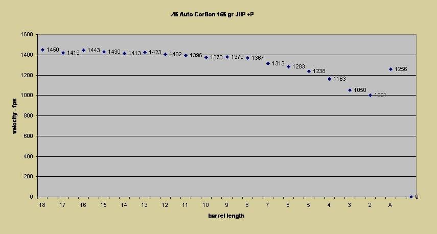 barrel length verse velocity