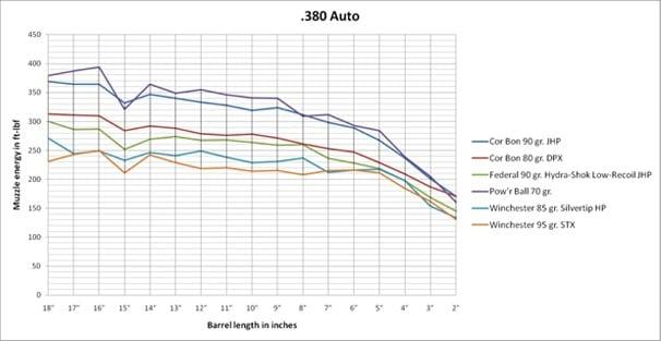 Ballistics by the Inch .380 ACP Chart Ballistics Results