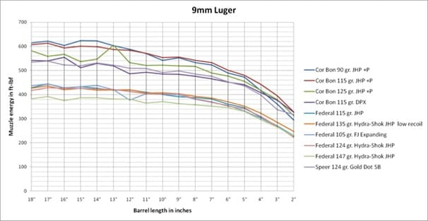 Ballistics by the Inch 9mm Ballistics Results