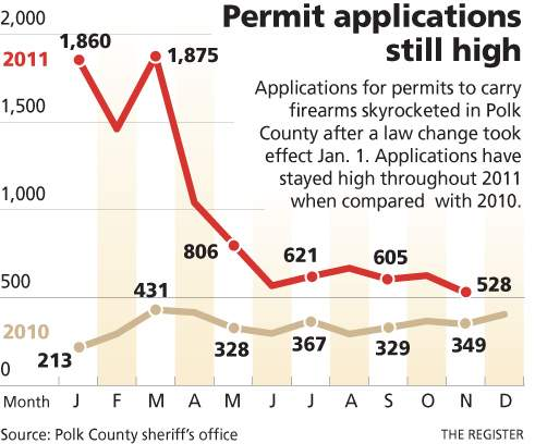 concealed carry permits infographic