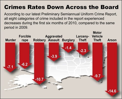 crime-rates down chart