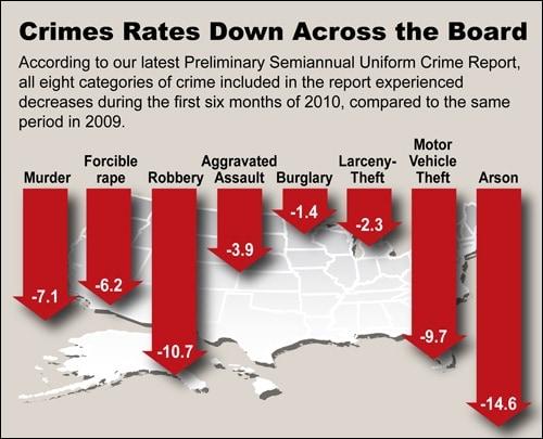 us crime rate statistics 2009 chart