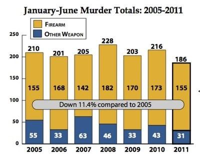 2005-2011 firearm murder totals chart