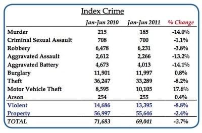 crime index 2010-2011 chart