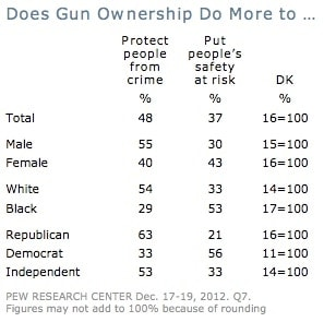 pew gun ownership chart