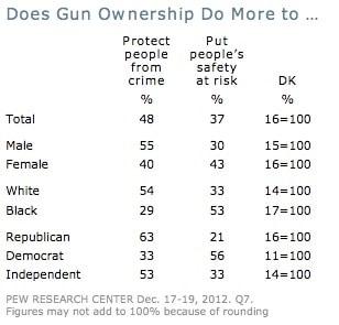 pew gun ownership chart