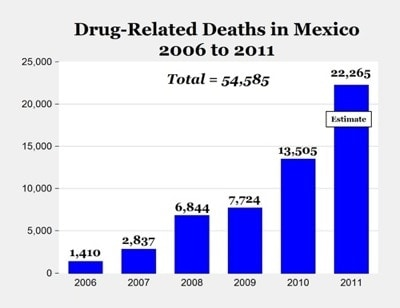 drug related deaths in mexico