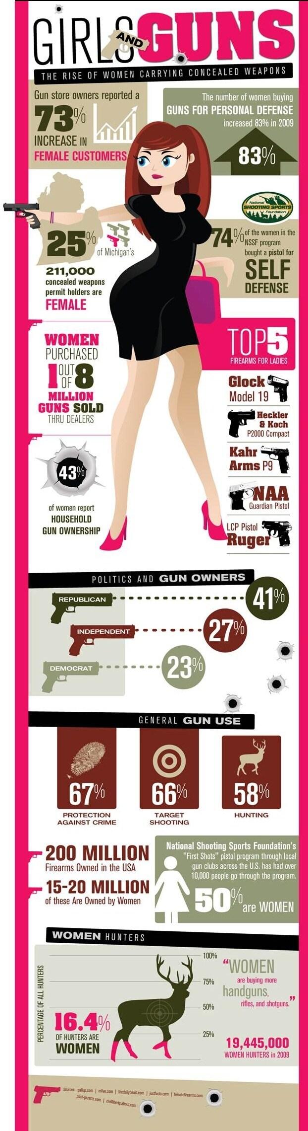 Female Gun Owner Infographic