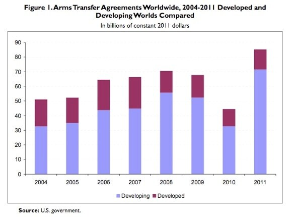 arms transfers agreement worldwide chart