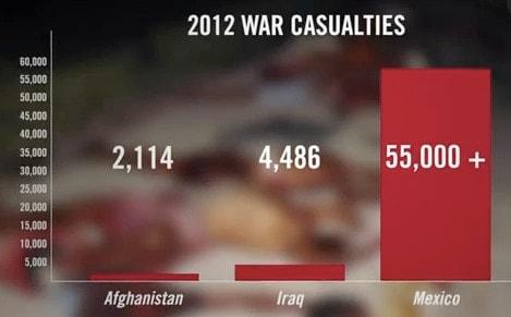 drug-related-deaths vs 2012 war casualties